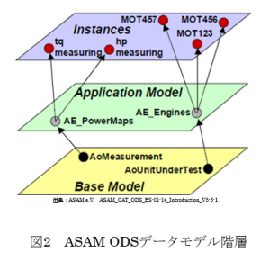 ASAM ODS データモデル階層
