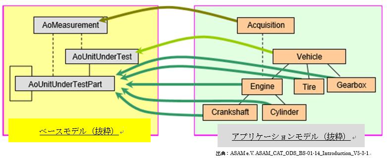 ASAM ODSベースモデルとアプリケーションモデル