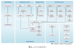 ASAM ODS ベースモデル